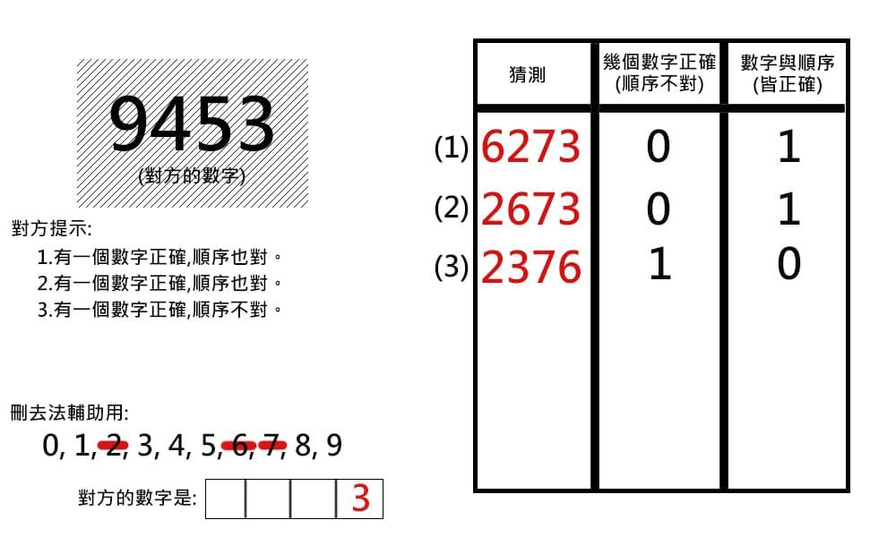 紙筆益智遊戲 - 猜數字
