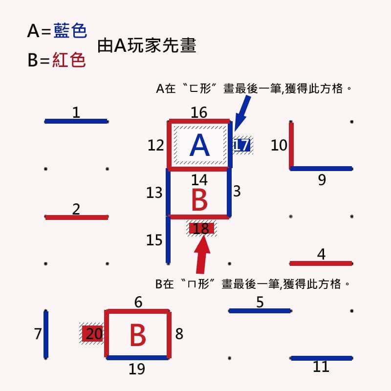 點線方格圍棋玩法說明範例